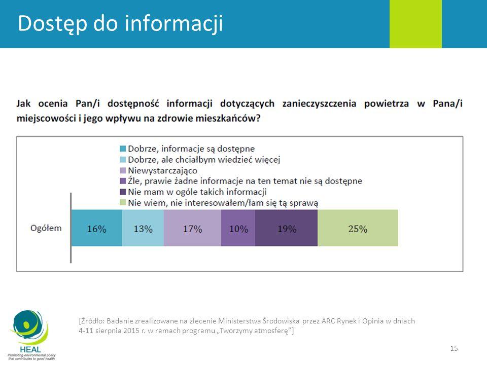 Dostęp do informacji [Źródło: Badanie zrealizowane na zlecenie Ministerstwa Środowiska przez ARC Rynek i Opinia w dniach.